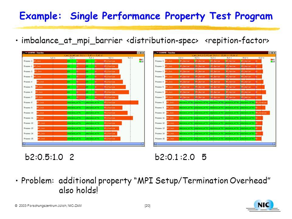 © 2003 Forschungszentrum Jülich, NIC-ZAM [20] Example: Single Performance Property Test Program imbalance_at_mpi_barrier b2:0.5:1.0 2 b2:0.1 :2.0 5 Problem: additional property MPI Setup/Termination Overhead also holds!