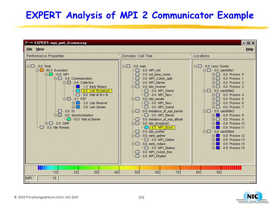 © 2003 Forschungszentrum Jülich, NIC-ZAM [24] EXPERT Analysis of MPI 2 Communicator Example