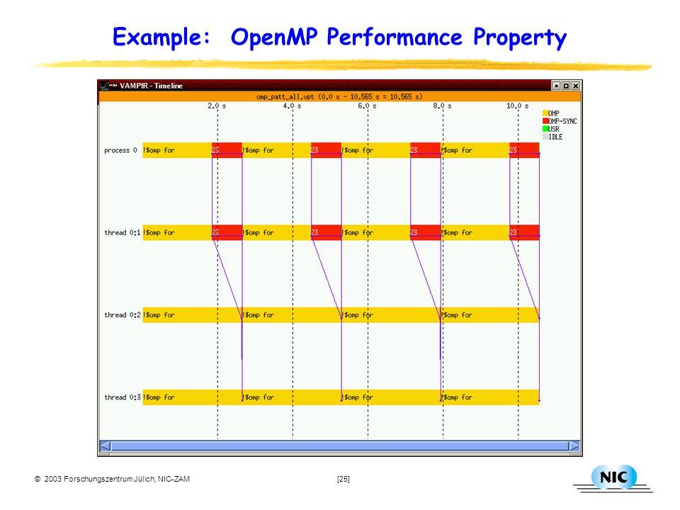 © 2003 Forschungszentrum Jülich, NIC-ZAM [25] Example: OpenMP Performance Property