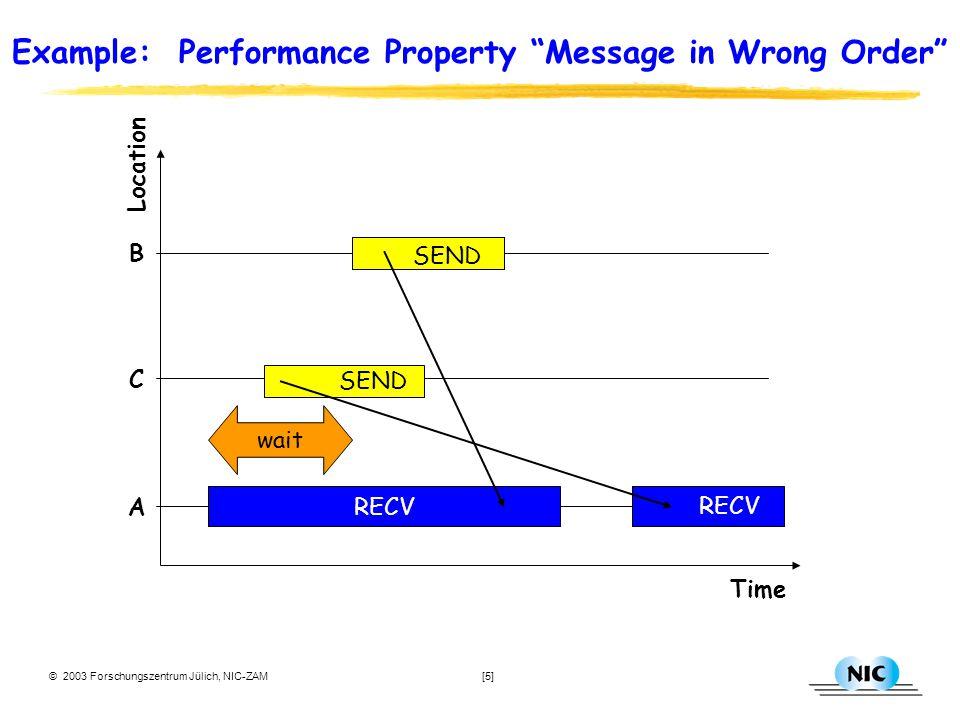 © 2003 Forschungszentrum Jülich, NIC-ZAM [5] Example: Performance Property Message in Wrong Order Location RECV A Time wait SEND B C RECV SEND