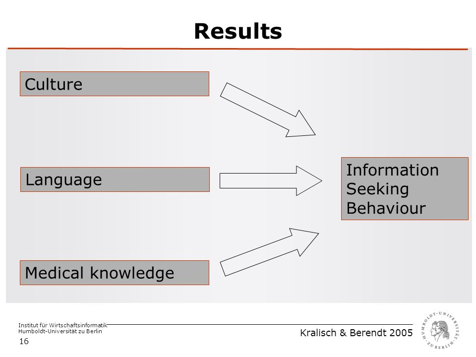 Institut für Wirtschaftsinformatik Humboldt-Universität zu Berlin Kralisch & Berendt 2005 16 Results Medical knowledge Language Culture Information Se