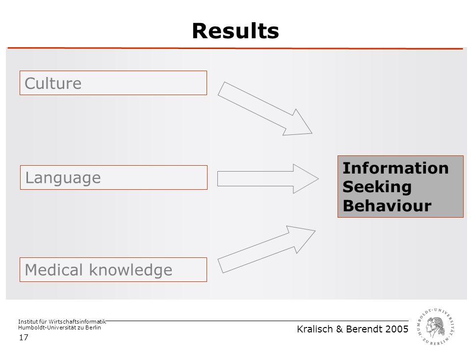 Institut für Wirtschaftsinformatik Humboldt-Universität zu Berlin Kralisch & Berendt 2005 17 Results Medical knowledge Language Culture Information Se