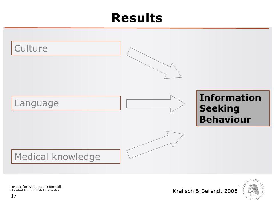 Institut für Wirtschaftsinformatik Humboldt-Universität zu Berlin Kralisch & Berendt 2005 17 Results Medical knowledge Language Culture Information Seeking Behaviour