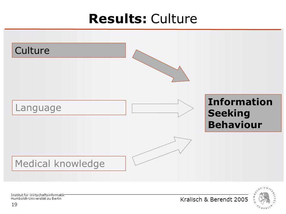 Institut für Wirtschaftsinformatik Humboldt-Universität zu Berlin Kralisch & Berendt 2005 19 Results: Culture Medical knowledge Language Culture Information Seeking Behaviour