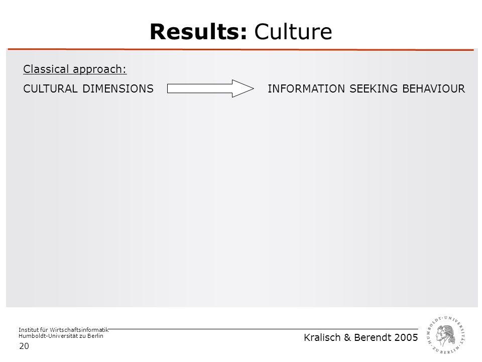 Institut für Wirtschaftsinformatik Humboldt-Universität zu Berlin Kralisch & Berendt 2005 20 Results: Culture Classical approach: CULTURAL DIMENSIONS INFORMATION SEEKING BEHAVIOUR