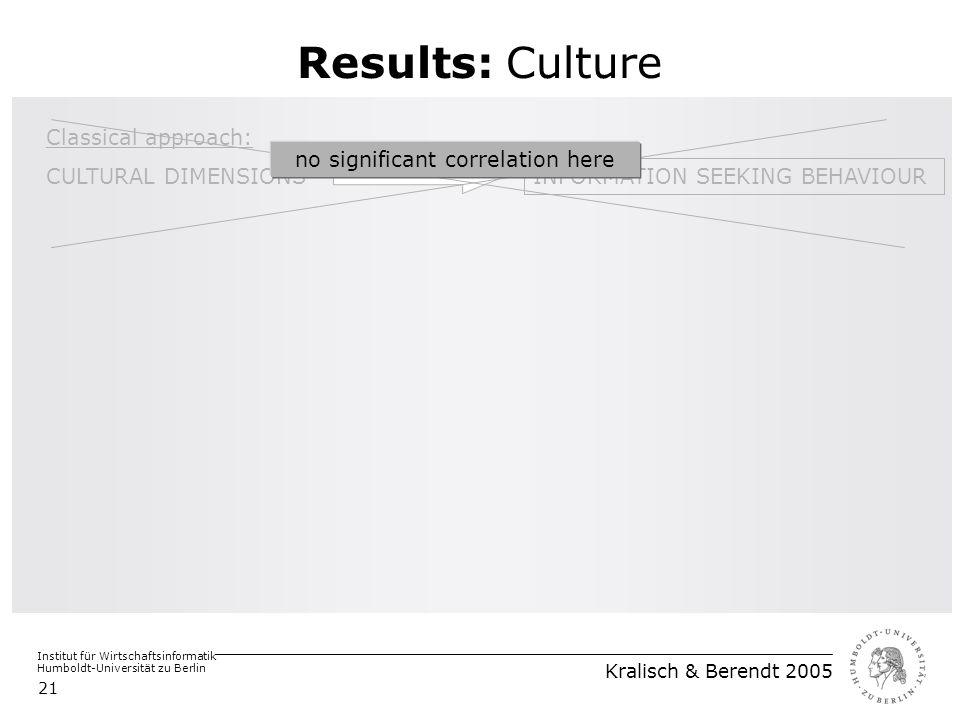 Institut für Wirtschaftsinformatik Humboldt-Universität zu Berlin Kralisch & Berendt 2005 21 Results: Culture Classical approach: CULTURAL DIMENSIONS INFORMATION SEEKING BEHAVIOUR no significant correlation here