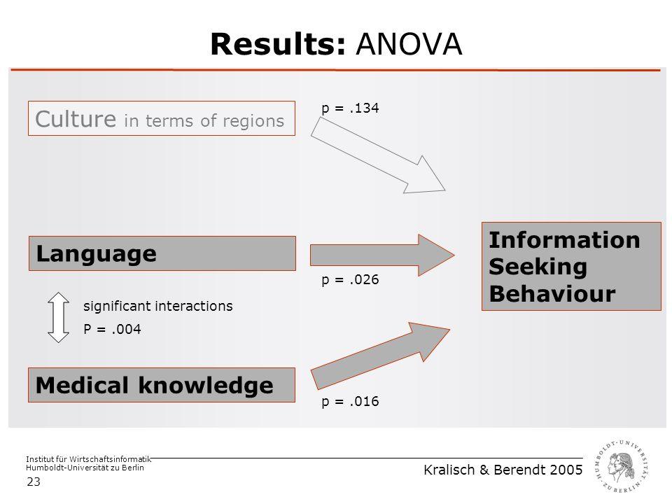 Institut für Wirtschaftsinformatik Humboldt-Universität zu Berlin Kralisch & Berendt 2005 23 Results: ANOVA Medical knowledge Language Culture in terms of regions Information Seeking Behaviour p =.026 p =.016 p =.134 significant interactions P =.004