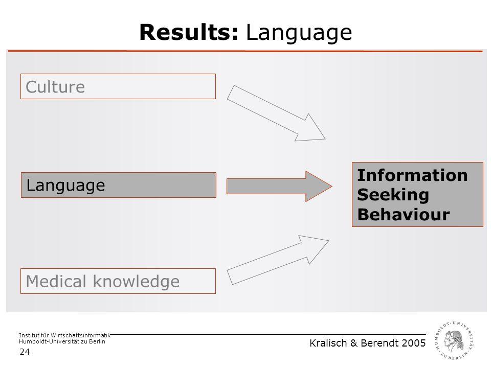Institut für Wirtschaftsinformatik Humboldt-Universität zu Berlin Kralisch & Berendt 2005 24 Results: Language Medical knowledge Language Culture Information Seeking Behaviour