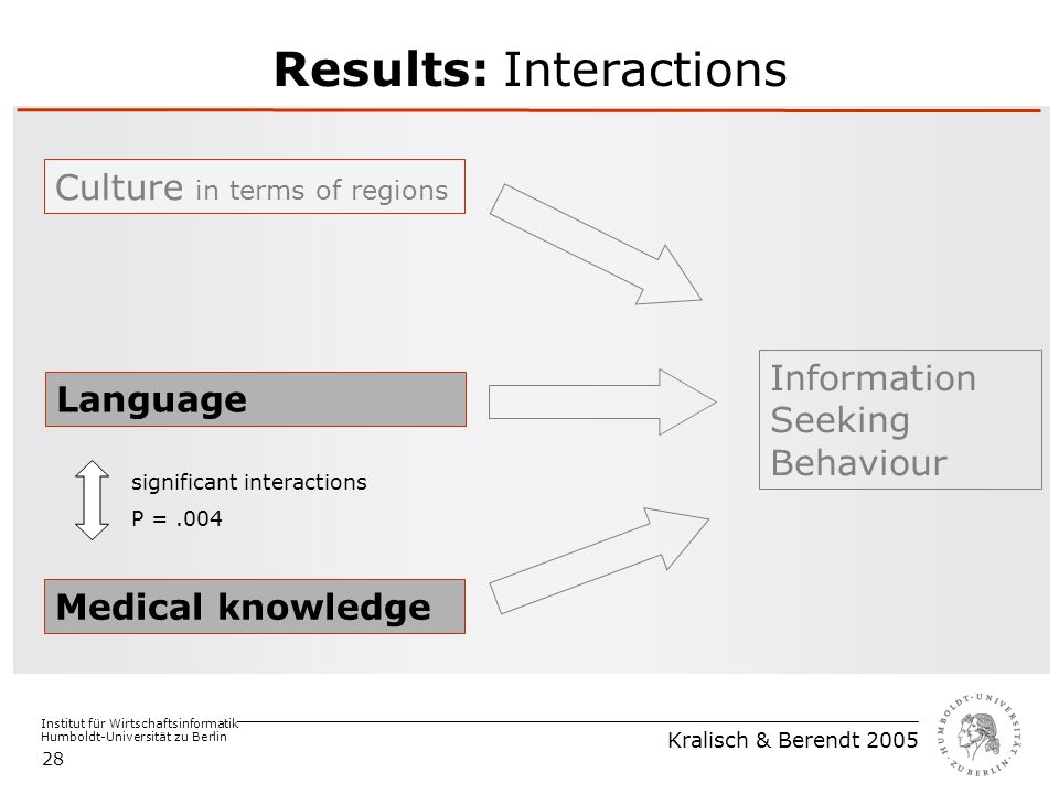 Institut für Wirtschaftsinformatik Humboldt-Universität zu Berlin Kralisch & Berendt 2005 28 Results: Interactions Medical knowledge Language Culture