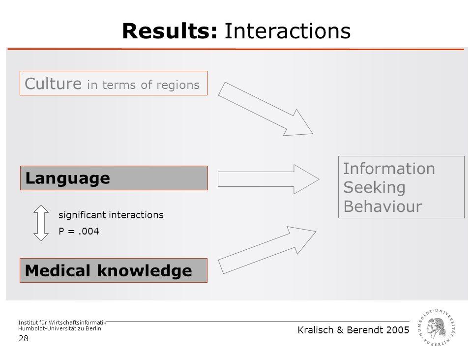 Institut für Wirtschaftsinformatik Humboldt-Universität zu Berlin Kralisch & Berendt 2005 28 Results: Interactions Medical knowledge Language Culture in terms of regions Information Seeking Behaviour significant interactions P =.004