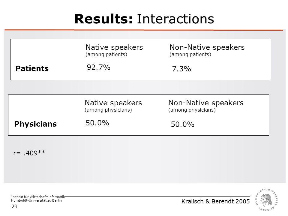 Institut für Wirtschaftsinformatik Humboldt-Universität zu Berlin Kralisch & Berendt 2005 29 Results: Interactions Patients Non-Native speakers (among patients) Native speakers (among patients) 92.7% 7.3% Physicians Non-Native speakers (among physicians) Native speakers (among physicians) 50.0% r=.409**