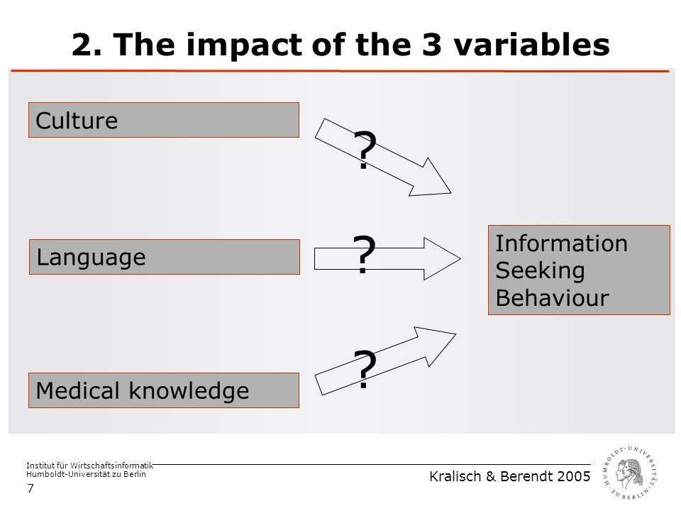 Institut für Wirtschaftsinformatik Humboldt-Universität zu Berlin Kralisch & Berendt 2005 7 2. The impact of the 3 variables Medical knowledge Languag