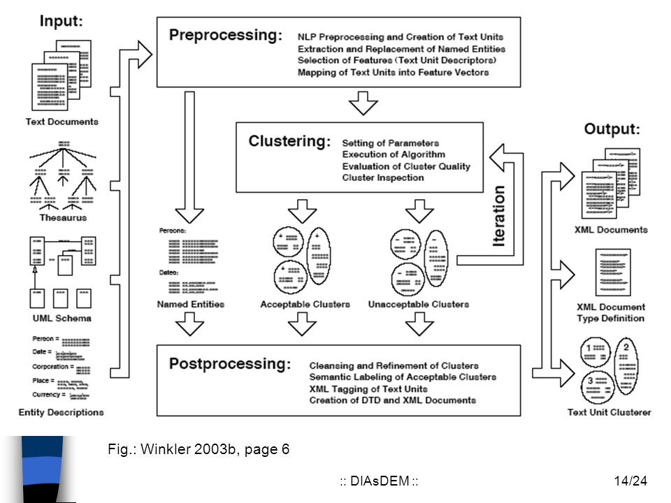 14/24:: DIAsDEM :: DIAsDEM Fig.: Winkler 2003b, page 6
