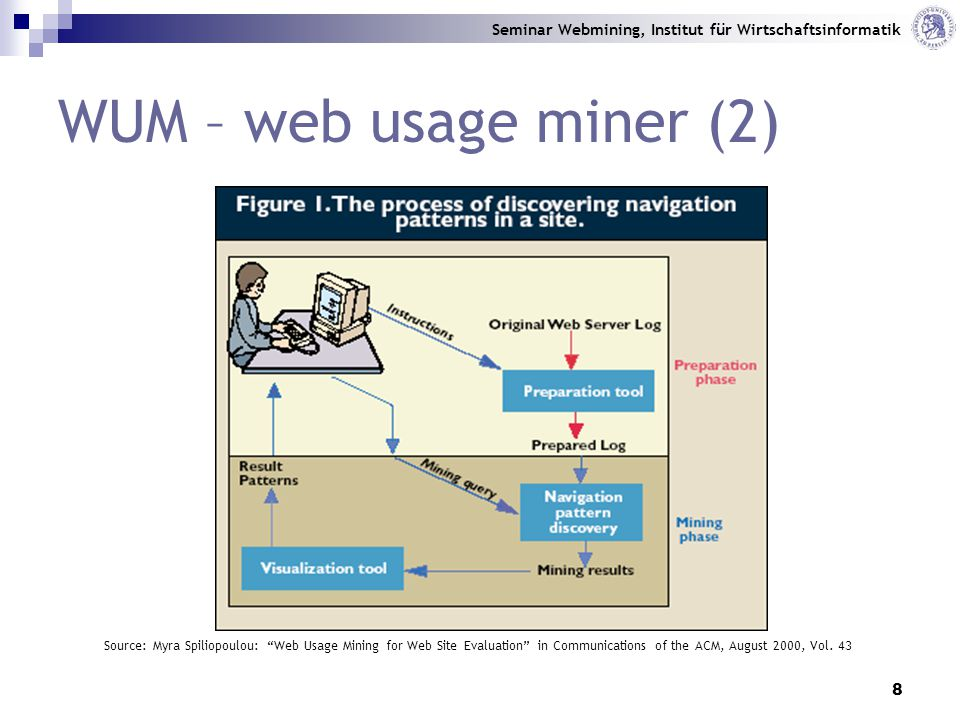 Seminar Webmining, Institut für Wirtschaftsinformatik 8 WUM – web usage miner (2) Source: Myra Spiliopoulou: Web Usage Mining for Web Site Evaluation in Communications of the ACM, August 2000, Vol.