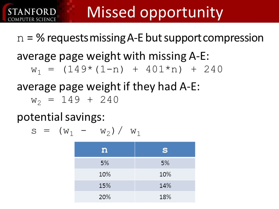 Missed opportunity n = % requests missing A-E but support compression average page weight with missing A-E: w 1 = (149*(1-n) + 401*n) average page weight if they had A-E: w 2 = potential savings: s = (w 1 - w 2 )/ w 1 ns 5% 10% 15%14% 20%18%