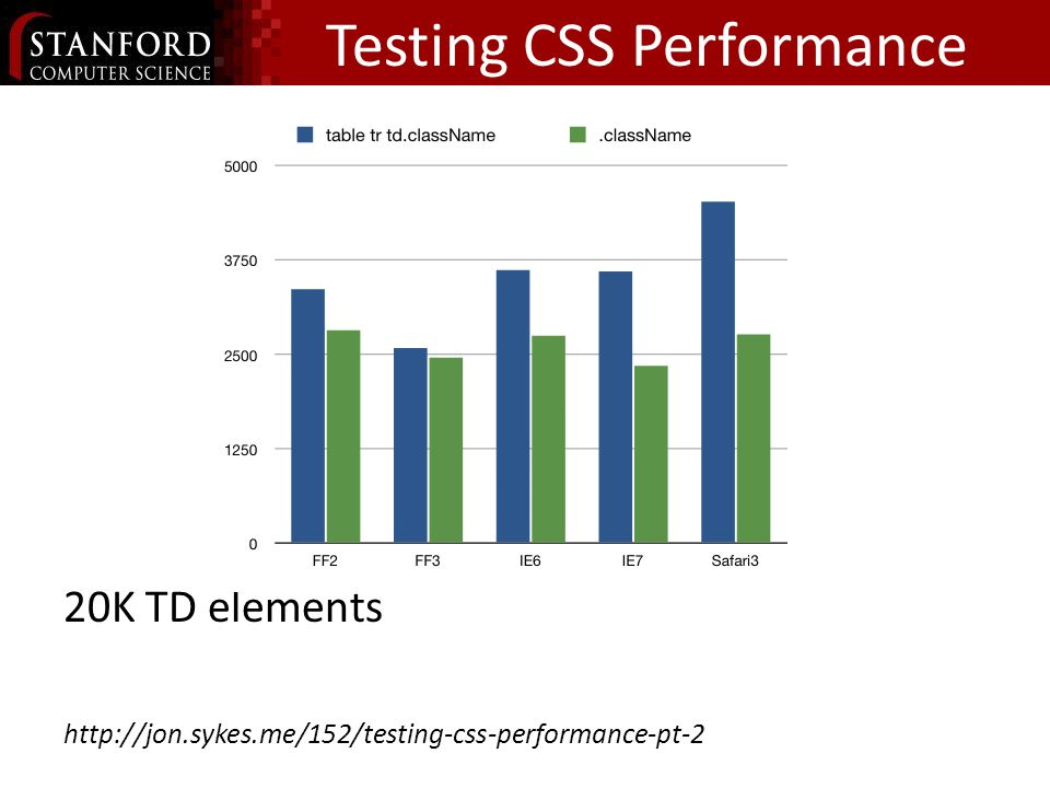 Testing CSS Performance 20K TD elements