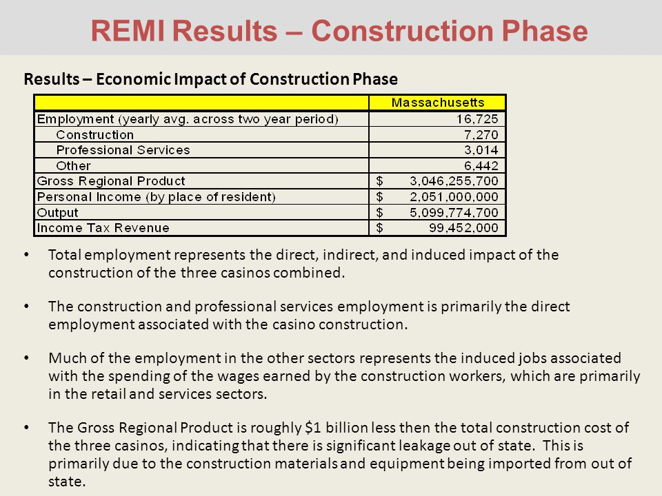 REMI Results – Construction Phase Results – Economic Impact of Construction Phase Total employment represents the direct, indirect, and induced impact of the construction of the three casinos combined.
