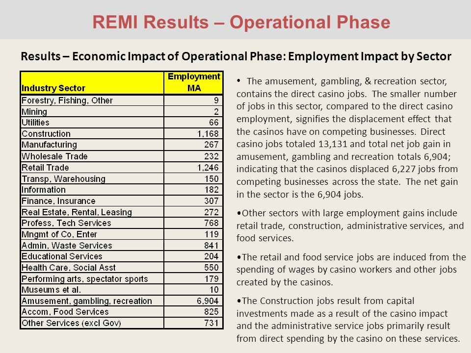 REMI Results – Operational Phase Results – Economic Impact of Operational Phase: Employment Impact by Sector The amusement, gambling, & recreation sector, contains the direct casino jobs.