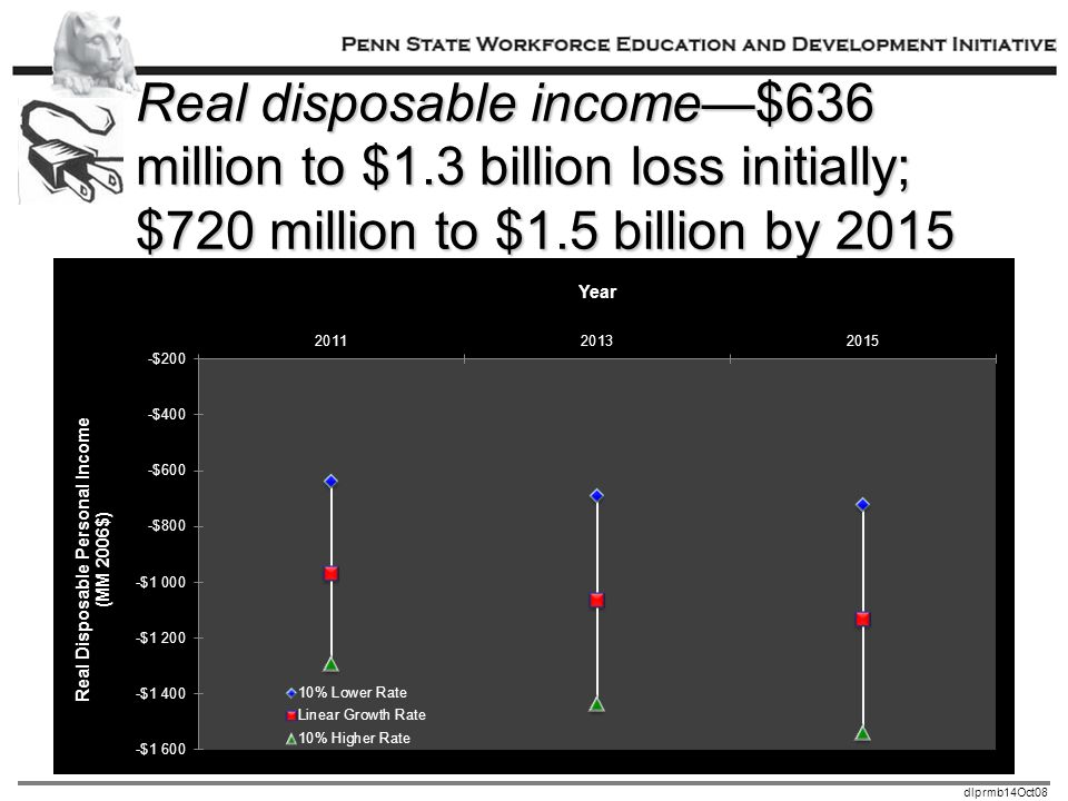 dlprmb14Oct08 Real disposable income—$636 million to $1.3 billion loss initially; $720 million to $1.5 billion by 2015