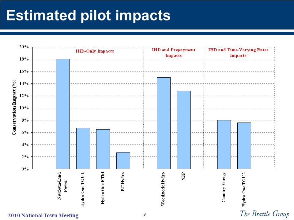 9 2010 National Town Meeting Estimated pilot impacts