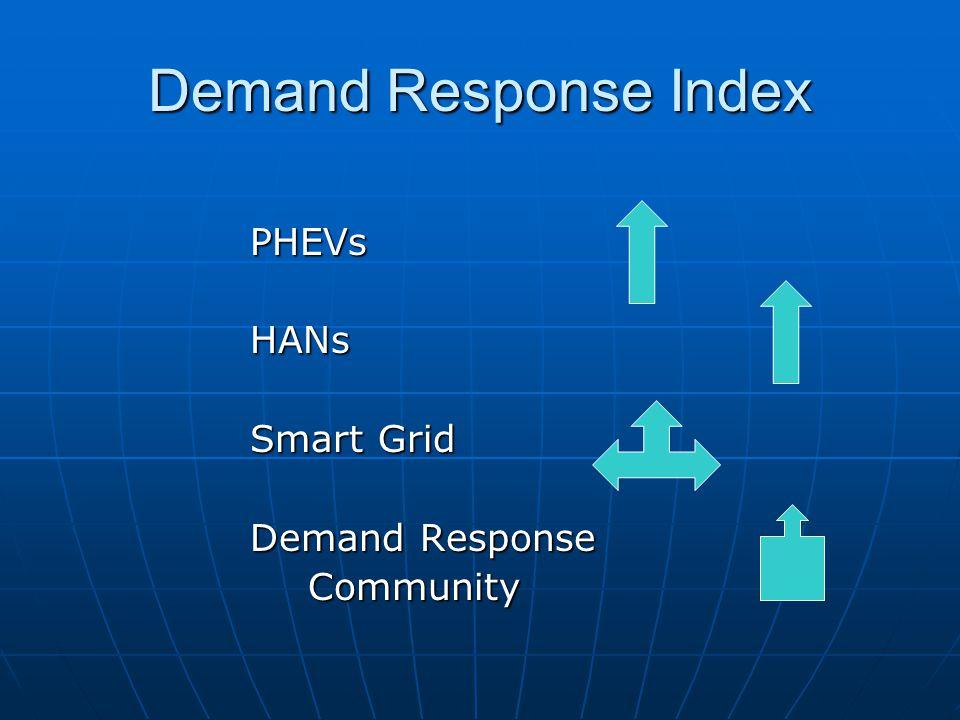 Demand Response Index PHEVsHANs Smart Grid Demand Response Community Community