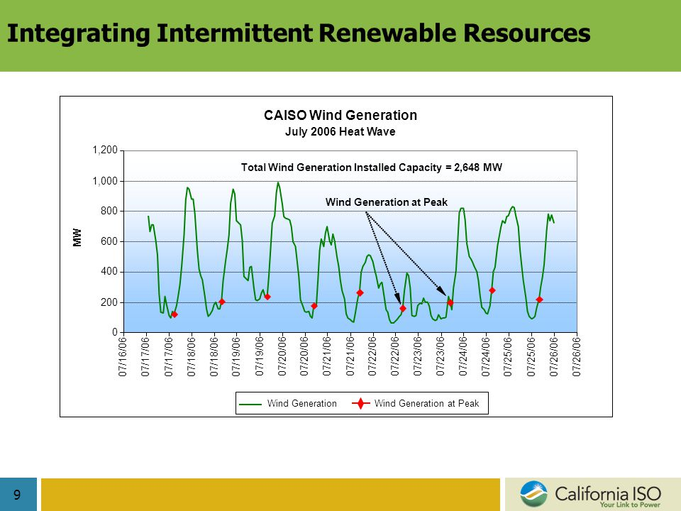 9 Integrating Intermittent Renewable Resources CAISO Wind Generation July 2006 Heat Wave ,000 1,200 07/16/06 07/17/06 07/18/06 07/19/06 07/20/06 07/21/06 07/22/06 07/23/06 07/24/06 07/25/06 07/26/06 MW Wind GenerationWind Generation at Peak Total Wind Generation Installed Capacity = 2,648 MW Wind Generation at Peak