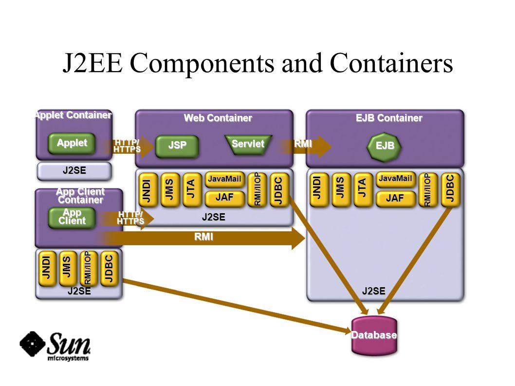 J2EE Components and Containers JNDI J2SE JMS RMI/IIOP JDBC Database App Client App Client Container HTTP/ HTTPS J2SE RMI J2SE JNDI JMS RMI/IIOP JDBC J