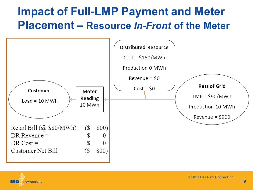 Impact of Full-LMP Payment and Meter Placement – Resource In-Front of the Meter © 2010 ISO New England Inc.