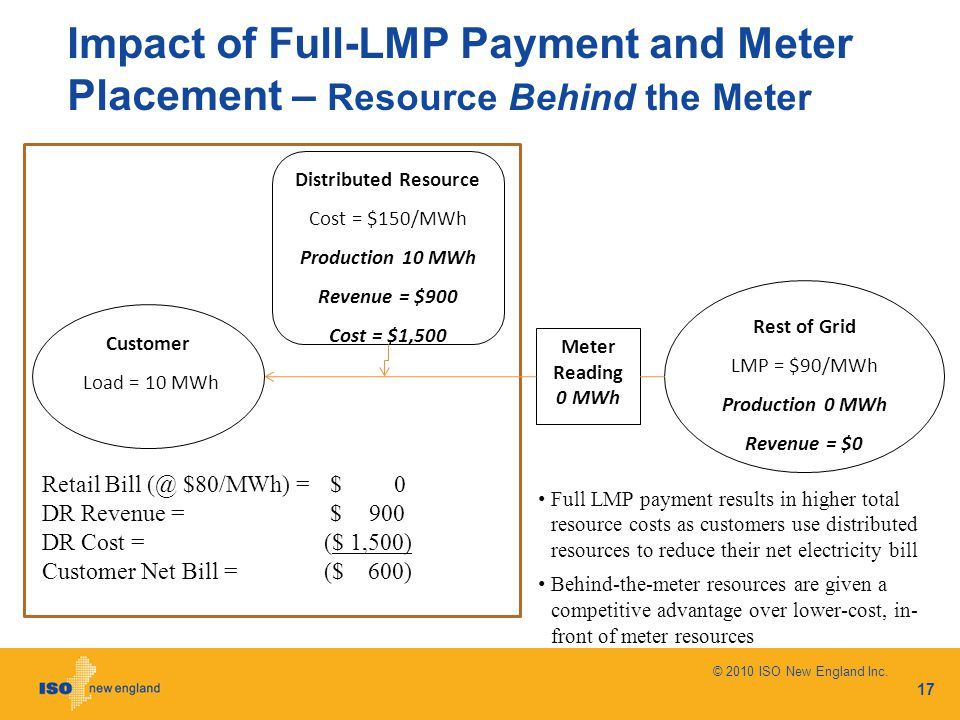 Impact of Full-LMP Payment and Meter Placement – Resource Behind the Meter © 2010 ISO New England Inc. 17 Customer Load = 10 MWh Meter Reading 0 MWh D
