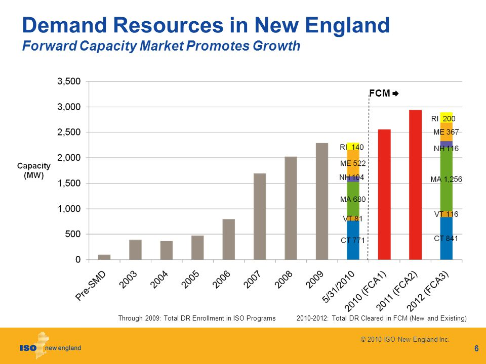 Demand Resources in New England Forward Capacity Market Promotes Growth 6 FCM  2010-2012: Total DR Cleared in FCM (New and Existing)Through 2009: Tot