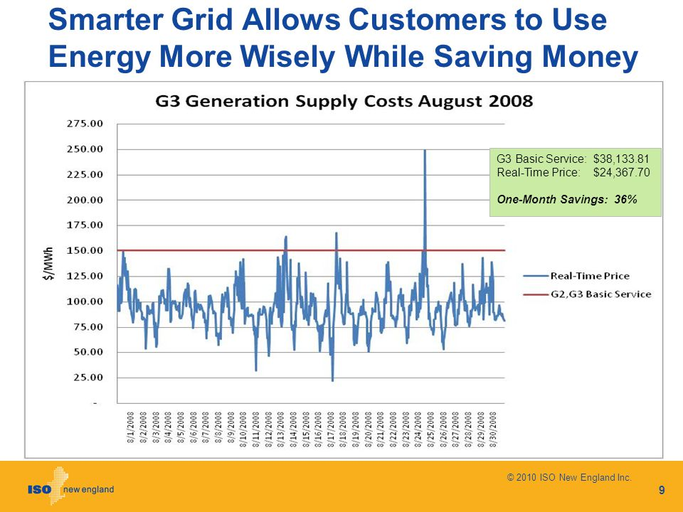 Smarter Grid Allows Customers to Use Energy More Wisely While Saving Money © 2010 ISO New England Inc.