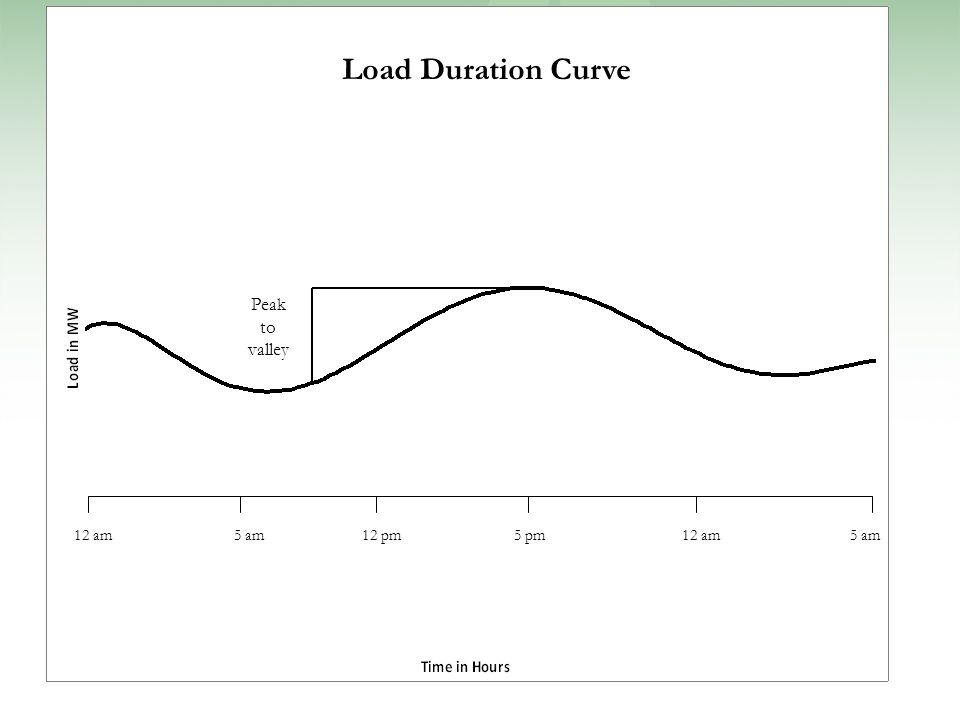 Peak to valley Load Duration Curve 5 pm5 am12 am12 pm12 am5 am