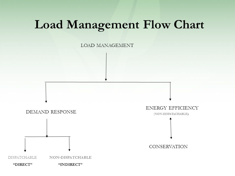 Load Management Flow Chart LOAD MANAGEMENT DEMAND RESPONSE ENERGY EFFICIENCY (NON-DISPATACHABLE) DISPATCHABLE DIRECT NON-DISPATCHABLE INDIRECT CONSERVATION