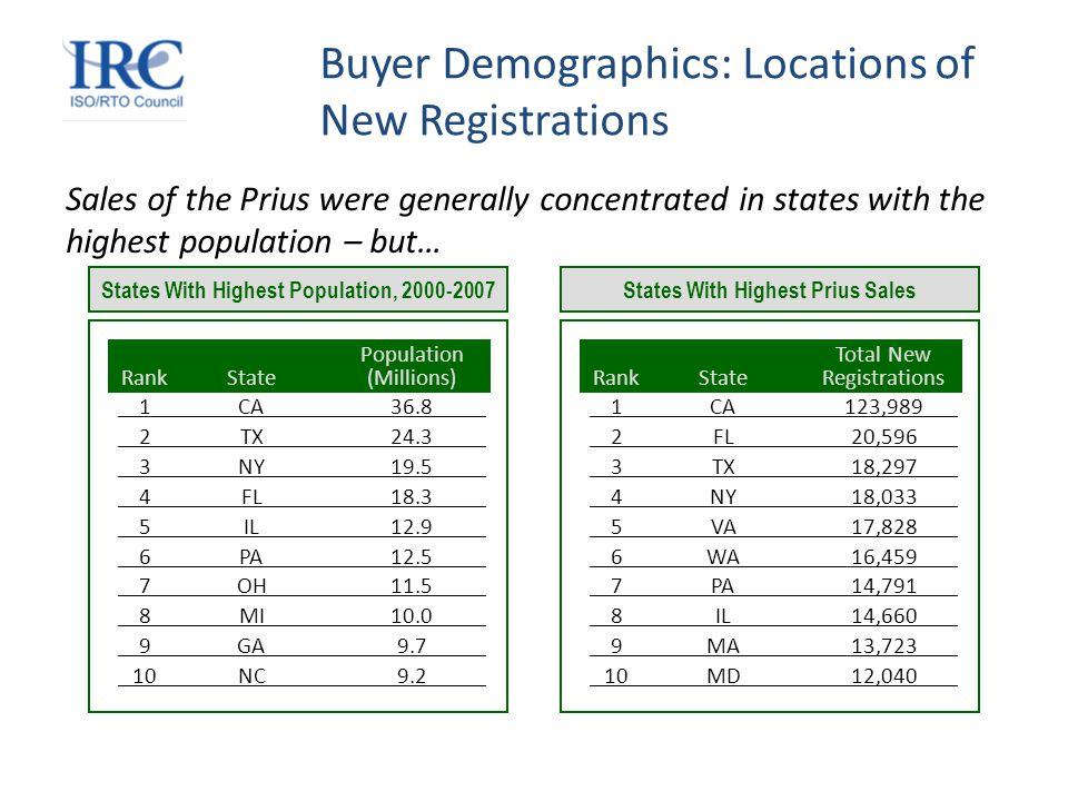 Buyer Demographics: Locations of New Registrations Sales of the Prius were generally concentrated in states with the highest population – but… Total New RankStateRegistrations 1CA123,989 2FL20,596 3TX18,297 4NY18,033 5VA17,828 6WA16,459 7PA14,791 8IL14,660 9MA13,723 10MD12,040 States With Highest Prius Sales Population RankState(Millions) 1CA36.8 2TX24.3 3NY19.5 4FL18.3 5IL12.9 6PA12.5 7OH11.5 8MI10.0 9GA9.7 10NC9.2 States With Highest Population, 2000-2007