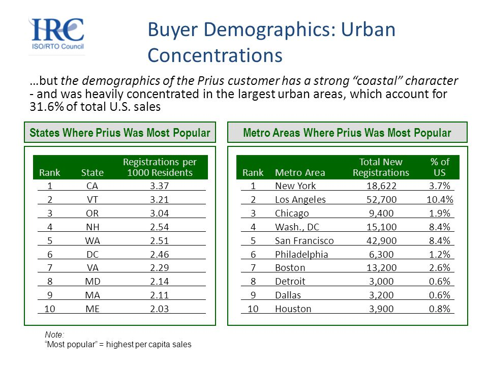 Buyer Demographics: Urban Concentrations …but the demographics of the Prius customer has a strong coastal character - and was heavily concentrated in the largest urban areas, which account for 31.6% of total U.S.