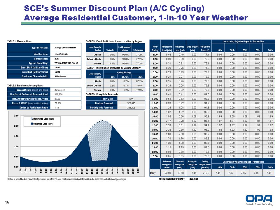 16 SCE's Summer Discount Plan (A/C Cycling) Average Residential Customer, 1-in-10 Year Weather