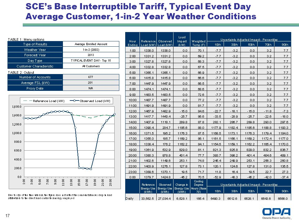 17 SCE's Base Interruptible Tariff, Typical Event Day Average Customer, 1-in-2 Year Weather Conditions