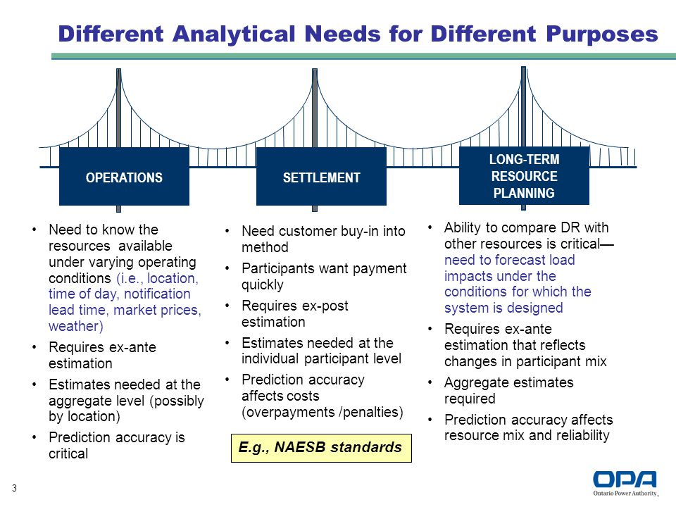 3 Different Analytical Needs for Different Purposes Need to know the resources available under varying operating conditions (i.e., location, time of day, notification lead time, market prices, weather) Requires ex-ante estimation Estimates needed at the aggregate level (possibly by location) Prediction accuracy is critical SETTLEMENT OPERATIONS LONG-TERM RESOURCE PLANNING Need customer buy-in into method Participants want payment quickly Requires ex-post estimation Estimates needed at the individual participant level Prediction accuracy affects costs (overpayments /penalties) Ability to compare DR with other resources is critical— need to forecast load impacts under the conditions for which the system is designed Requires ex-ante estimation that reflects changes in participant mix Aggregate estimates required Prediction accuracy affects resource mix and reliability E.g., NAESB standards