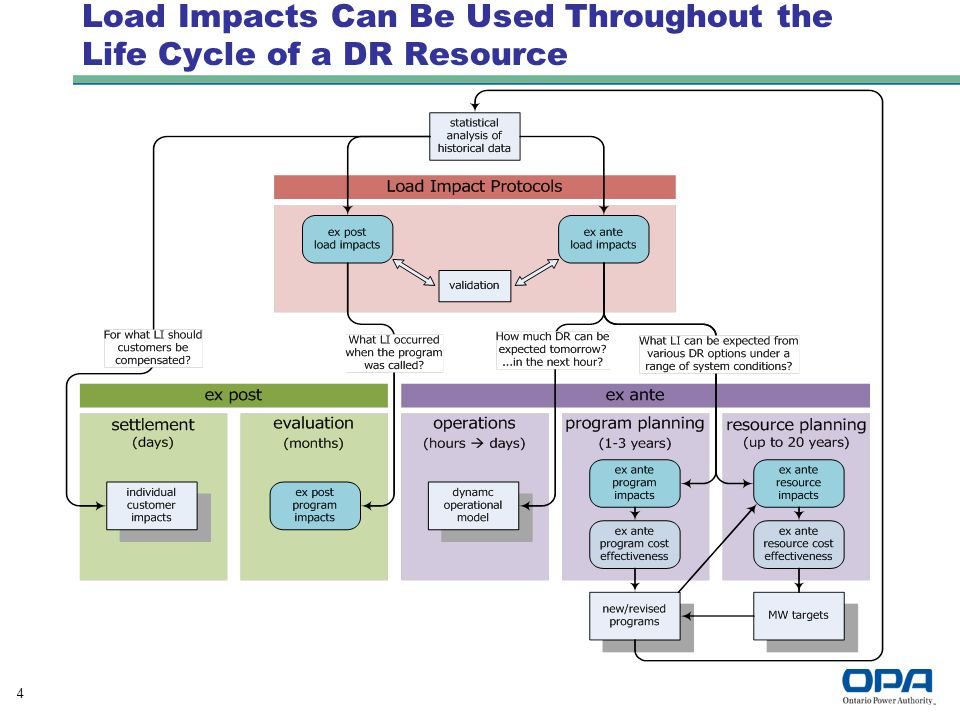 4 Load Impacts Can Be Used Throughout the Life Cycle of a DR Resource