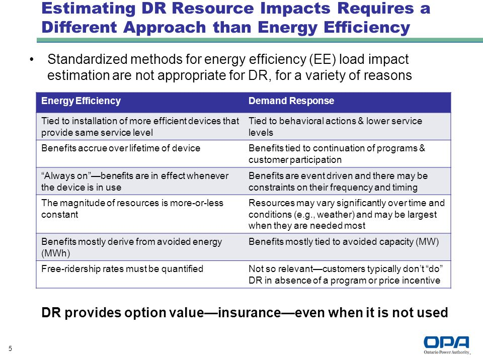 5 Estimating DR Resource Impacts Requires a Different Approach than Energy Efficiency Standardized methods for energy efficiency (EE) load impact estimation are not appropriate for DR, for a variety of reasons Energy EfficiencyDemand Response Tied to installation of more efficient devices that provide same service level Tied to behavioral actions & lower service levels Benefits accrue over lifetime of deviceBenefits tied to continuation of programs & customer participation Always on —benefits are in effect whenever the device is in use Benefits are event driven and there may be constraints on their frequency and timing The magnitude of resources is more-or-less constant Resources may vary significantly over time and conditions (e.g., weather) and may be largest when they are needed most Benefits mostly derive from avoided energy (MWh) Benefits mostly tied to avoided capacity (MW) Free-ridership rates must be quantifiedNot so relevant—customers typically don't do DR in absence of a program or price incentive DR provides option value—insurance—even when it is not used
