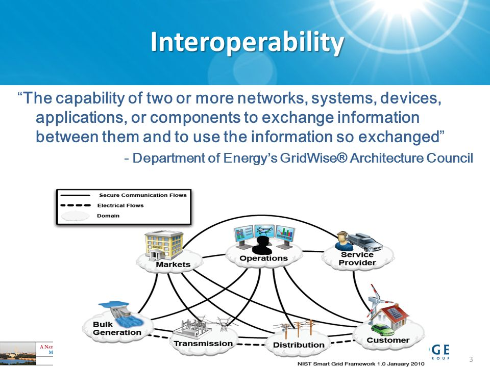Interoperability Copyright © 2009, 2010 BRIDGE 3 The capability of two or more networks, systems, devices, applications, or components to exchange information between them and to use the information so exchanged - Department of Energy's GridWise® Architecture Council