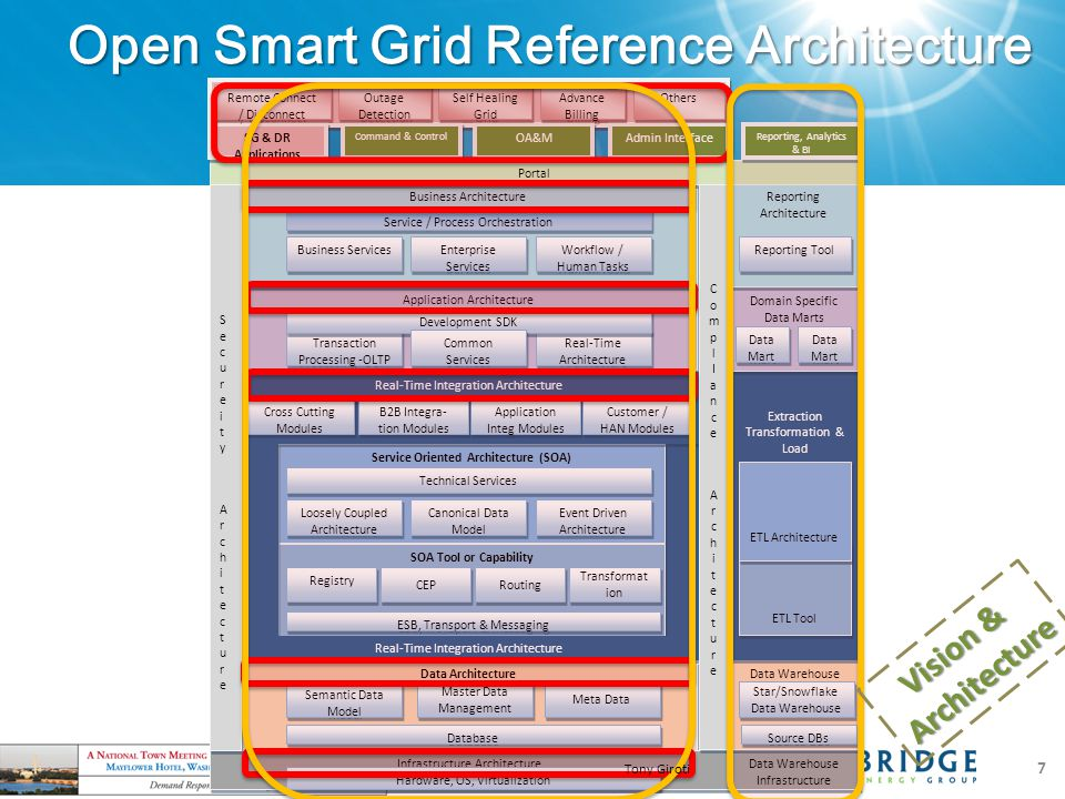 Open Smart Grid Reference Architecture Service Oriented Architecture (SOA) Application Architecture Business Architecture Service / Process Orchestration SOA Tool or Capability Data Architecture Real-Time Integration Architecture ESB, Transport & Messaging Portal Real-Time Integration Architecture Registry CEP Routing Event Driven Architecture Loosely Coupled Architecture Technical Services Canonical Data Model Workflow / Human Tasks Business Services Enterprise Services Semantic Data Model Master Data Management Meta Data Application Integ Modules Cross Cutting Modules B2B Integra- tion Modules Real-Time Architecture Transaction Processing -OLTP Development SDK Common Services Customer / HAN Modules Transformat ion Database Infrastructure Architecture Hardware, OS, Virtualization ComplIanceArchitectureComplIanceArchitecture ComplIanceArchitectureComplIanceArchitecture SecureityArchitectureSecureityArchitecture SecureityArchitectureSecureityArchitecture Command & Control OA&M SG & DR Applications Admin Interface Data Warehouse Infrastructure Data Warehouse Extraction Transformation & Load Domain Specific Data Marts Reporting Architecture Reporting, Analytics & BI Star/Snowflake Data Warehouse Source DBs ETL Tool ETL Architecture Reporting Tool Data Mart Remote Connect / Disconnect Outage Detection Self Healing Grid Advance Billing Others Tony Giroti 7 Vision & Architecture