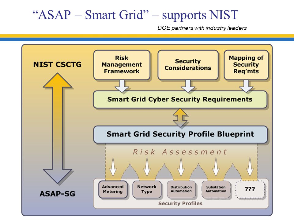 """""""ASAP – Smart Grid"""" – supports NIST ASAP SG DOE partners with industry leaders"""