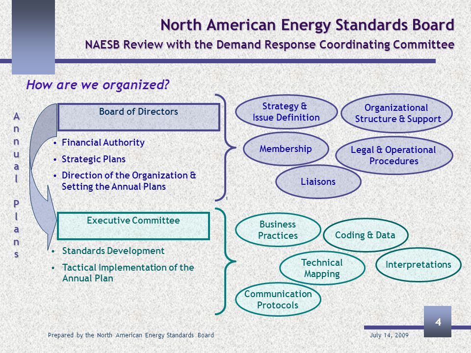 July 14, 2009 Prepared by the North American Energy Standards Board 5 North American Energy Standards Board NAESB Review with the Demand Response Coordinating Committee  All wholesale electric and wholesale gas standards that are federally jurisdictional are filed with the FERC  The NAESB record of minutes, work papers, voting, comments related to the standards are forwarded, including all minority positions noted in comments  Related transcripts are made available to FERC and can be purchased by any other interested party  Any regulatory agency can request access to or copies of NAESB standards  Similarly, we provide retail market standards to NARUC and any interested state regulatory body  We do not advocate in front of any regulatory body What is our relationship with regulatory agencies?