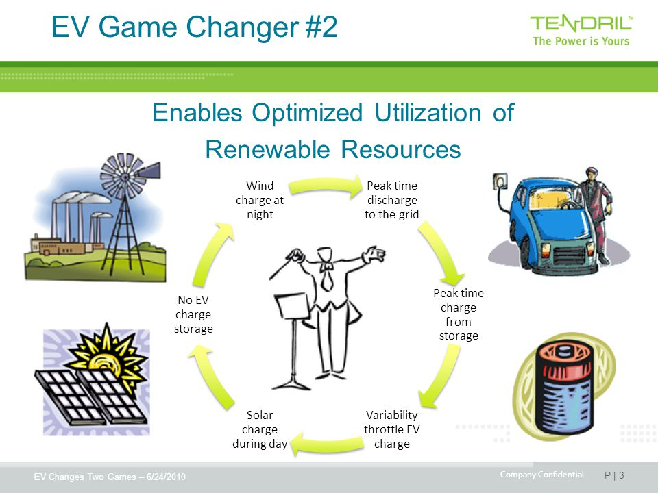 EV Changes Two Games – 6/24/2010 P | 3 Company Confidential Peak time discharge to the grid Peak time charge from storage Variability throttle EV charge Solar charge during day No EV charge storage Wind charge at night EV Game Changer #2 Enables Optimized Utilization of Renewable Resources