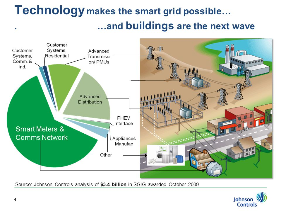 Technology makes the smart grid possible….