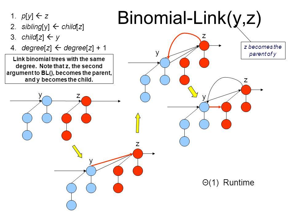 Binomial-Link(y,z) 1.p[y]  z 2.sibling[y]  child[z] 3.child[z]  y 4.degree[z]  degree[z] + 1 Link binomial trees with the same degree.