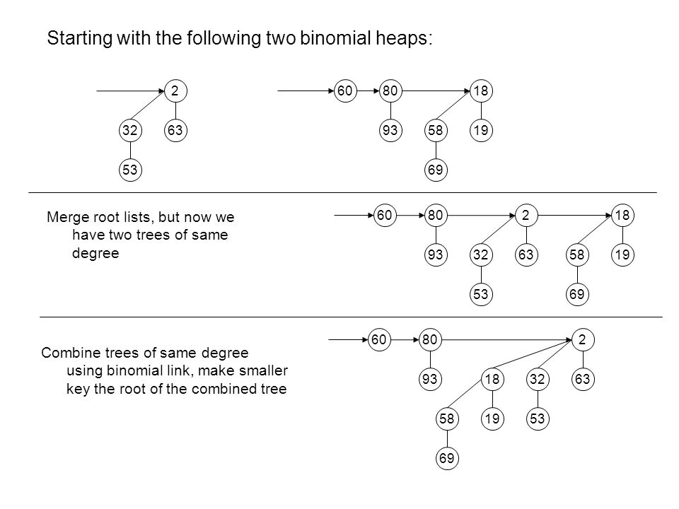 Starting with the following two binomial heaps: 69 5819 18 93 8060 Merge root lists, but now we have two trees of same degree 53 3263 2 69 5819 18 93 80 60 53 3263 2 Combine trees of same degree using binomial link, make smaller key the root of the combined tree 53 3263 2 69 5819 18 93 80 60