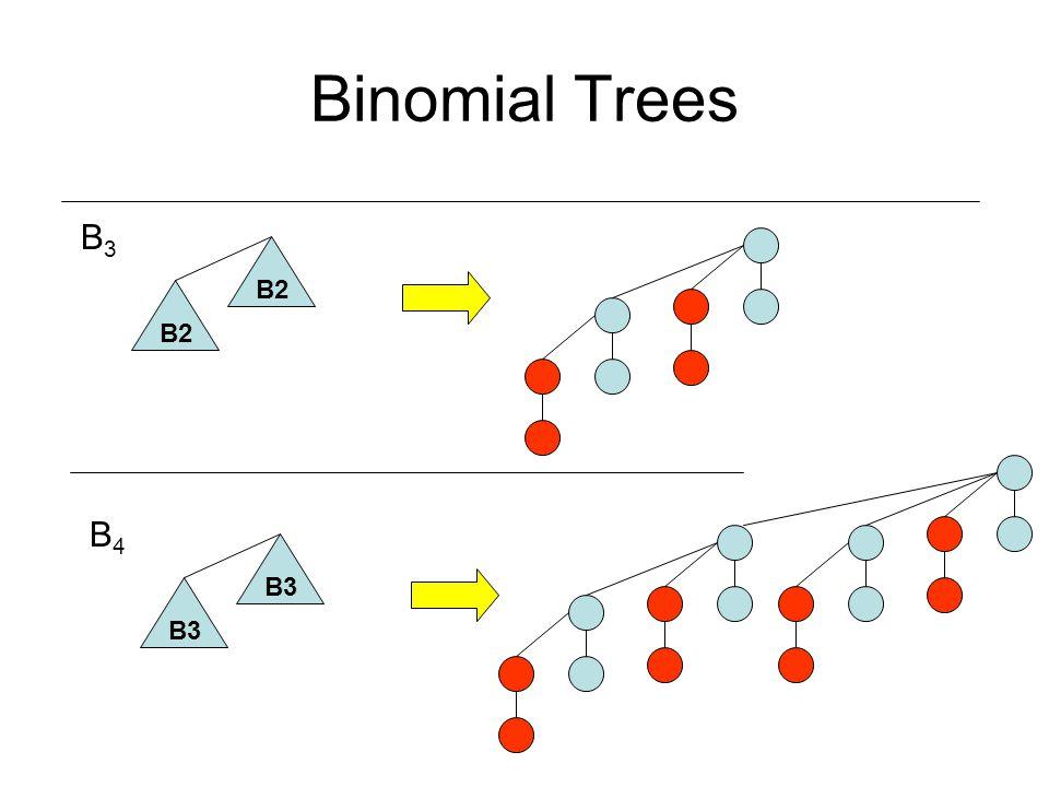 Binomial Trees B3B3 B2 B4B4 B3