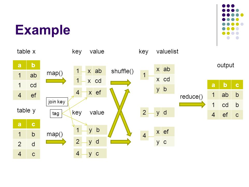 Example ab 1ab 1cd 4ef ac 1b 2d 4c table x table y map() 1 4 key xab xcd xef value 1 2 4 key yb yd yc value tag join key shuffle() 1 key xab xcd yb valuelist 2yd 4 xef yc reduce() abc 1abb 1cdb 4efc output 1